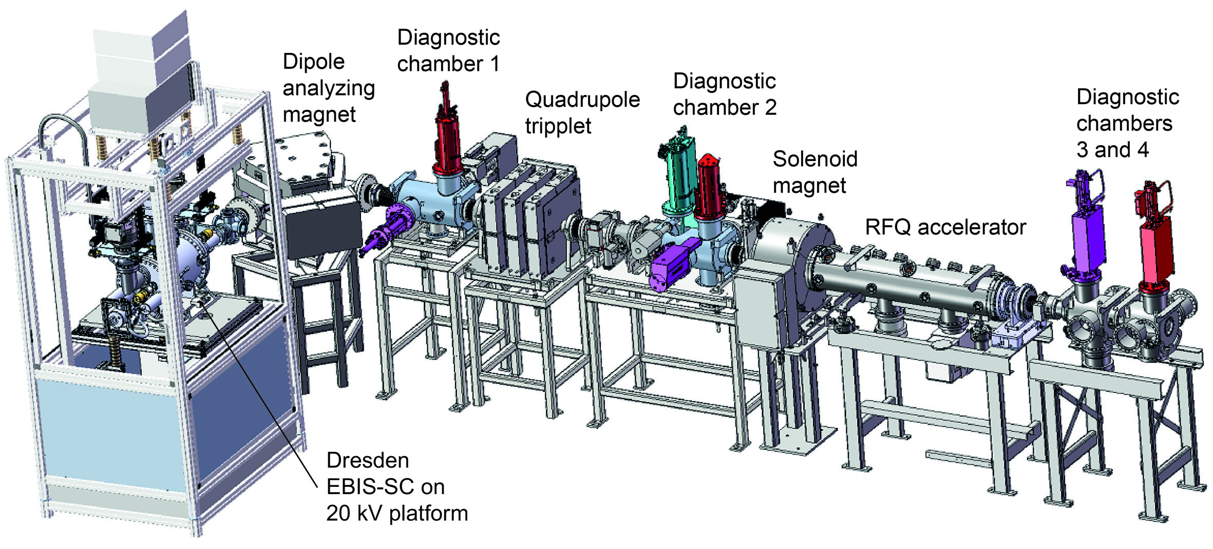 Figure 11 - The Dresden EBIS-SC installed at the HIT ion source test bench