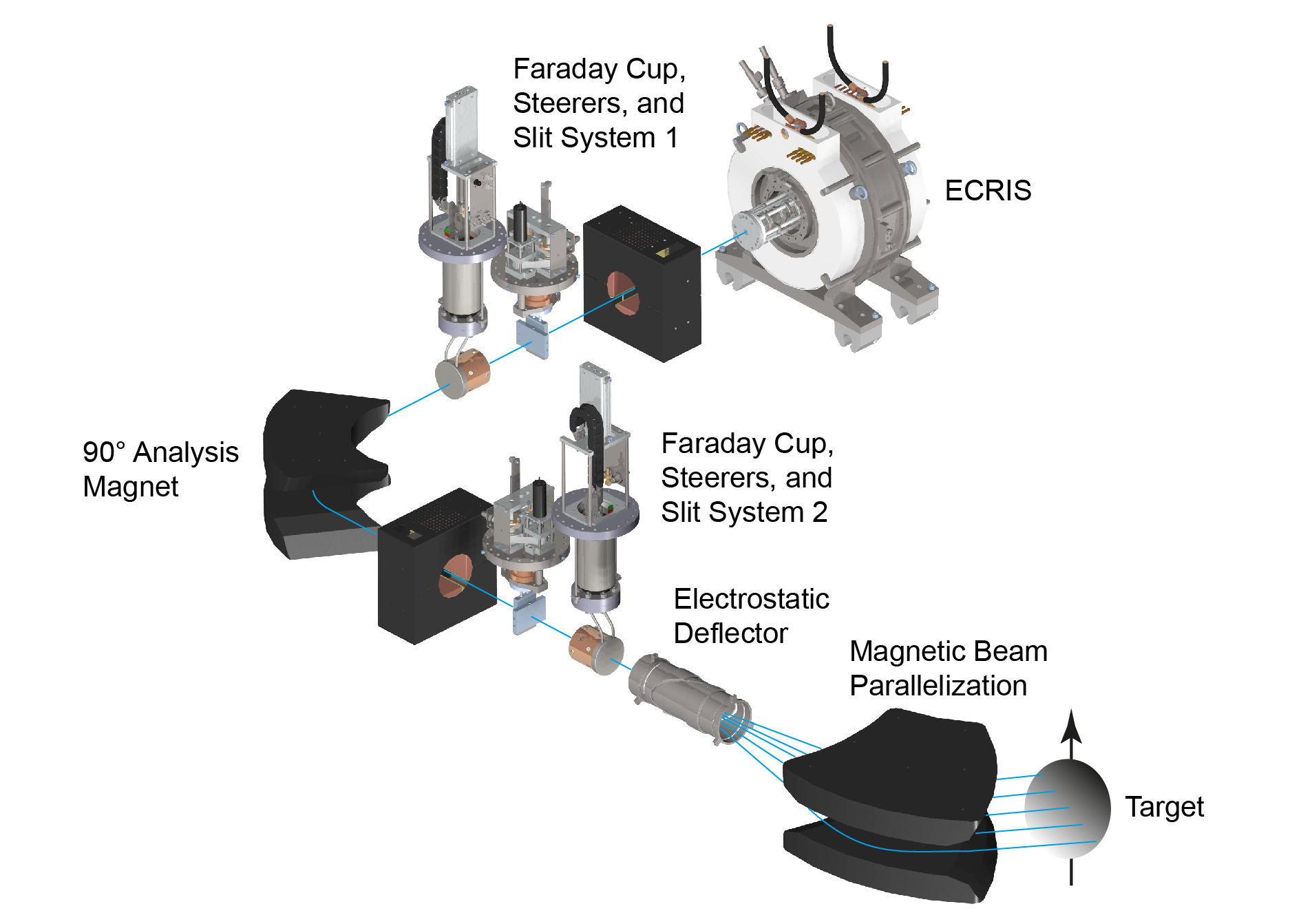 Figure 9 - Overview of the IMALION facility