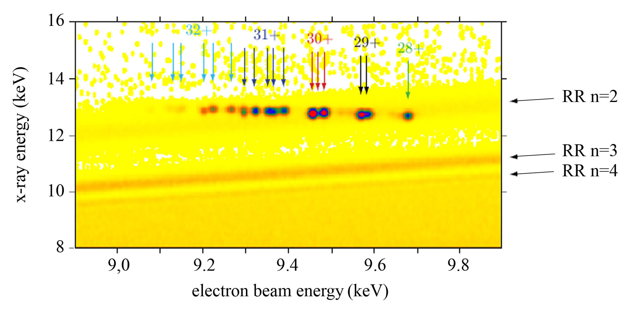 Figure 4 - electron beam energy resolved measurement example