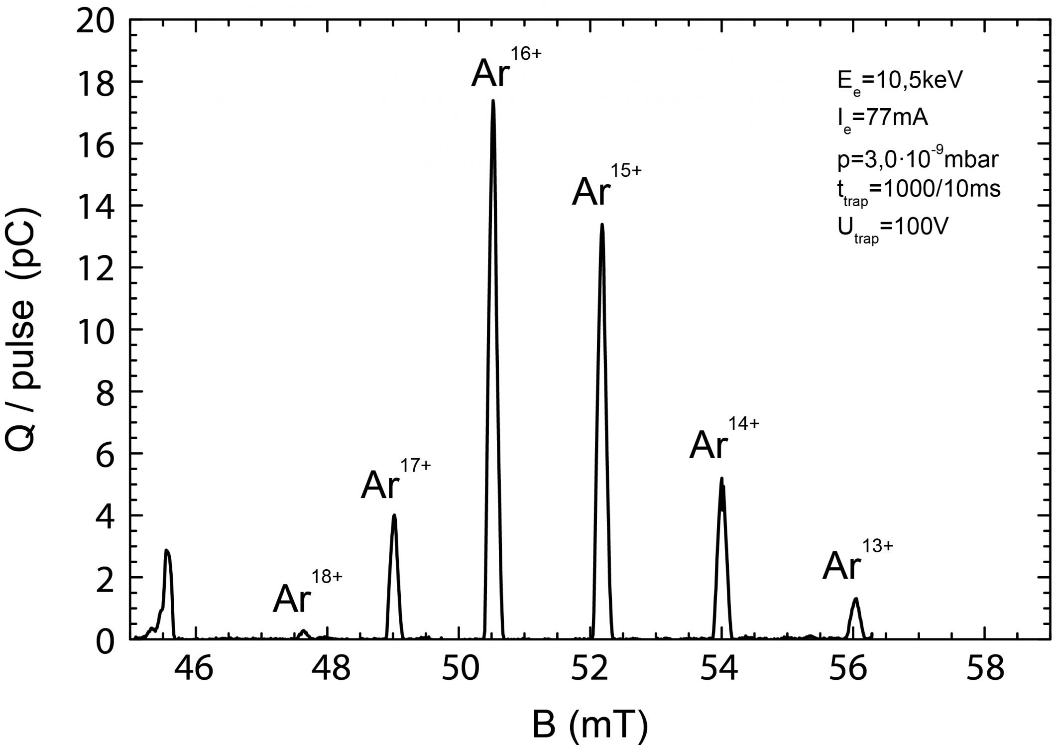 Figure 1 - Argon spectrum extracted from the Dresden EBIS-A